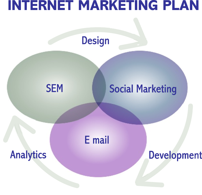 Internet Marketing Plan Template Time Based Vs Traditional Medium