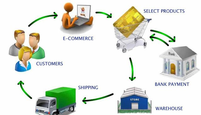 ecommerce-setup