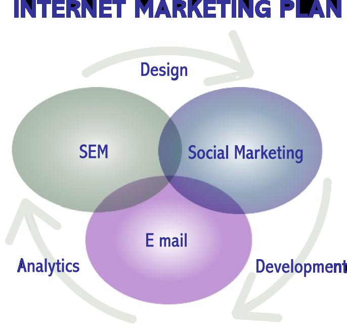 internet-marketing-plan